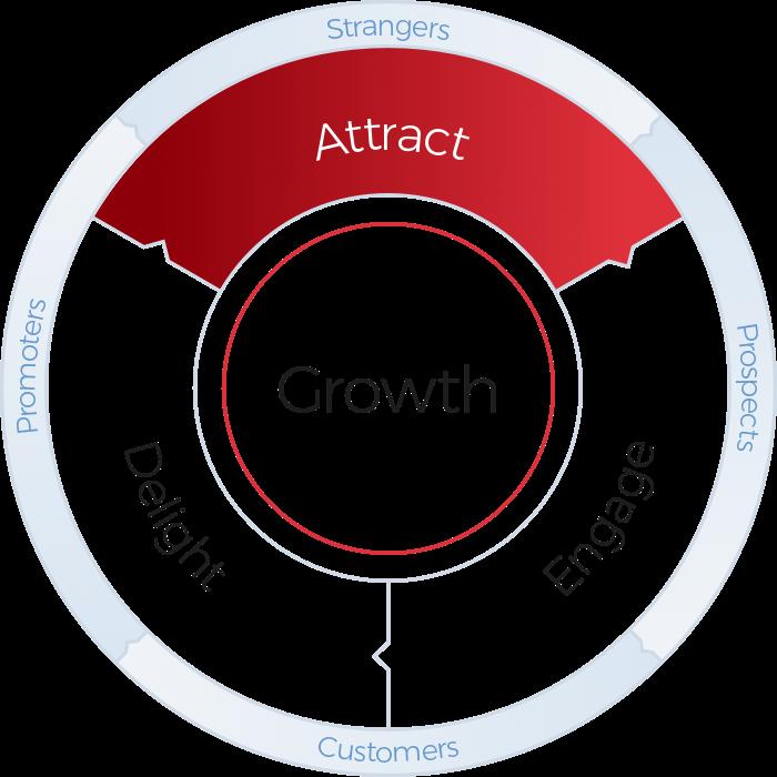 HubSpot Flywheel Graphic